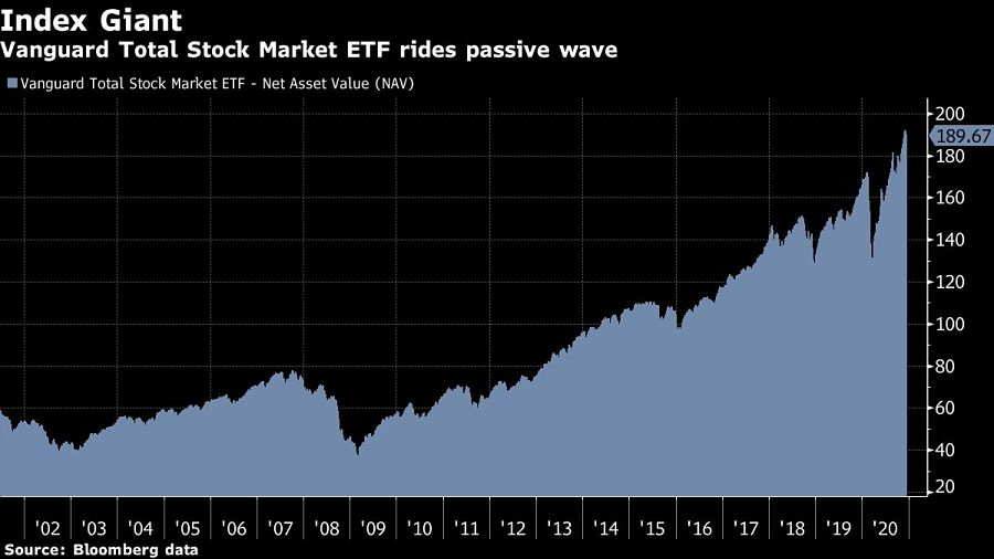 Vanguard Total Stock Market ETF rides passive wave