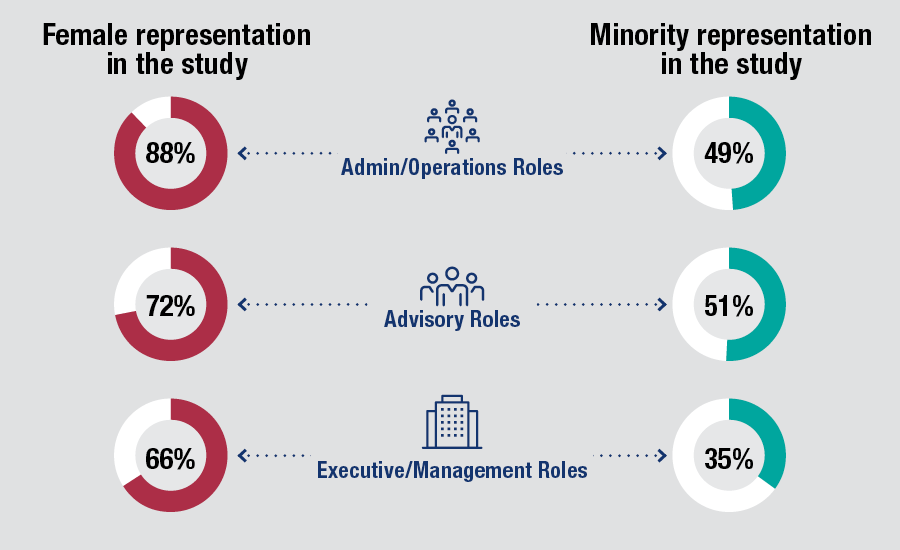 Firms-with-minority-managers