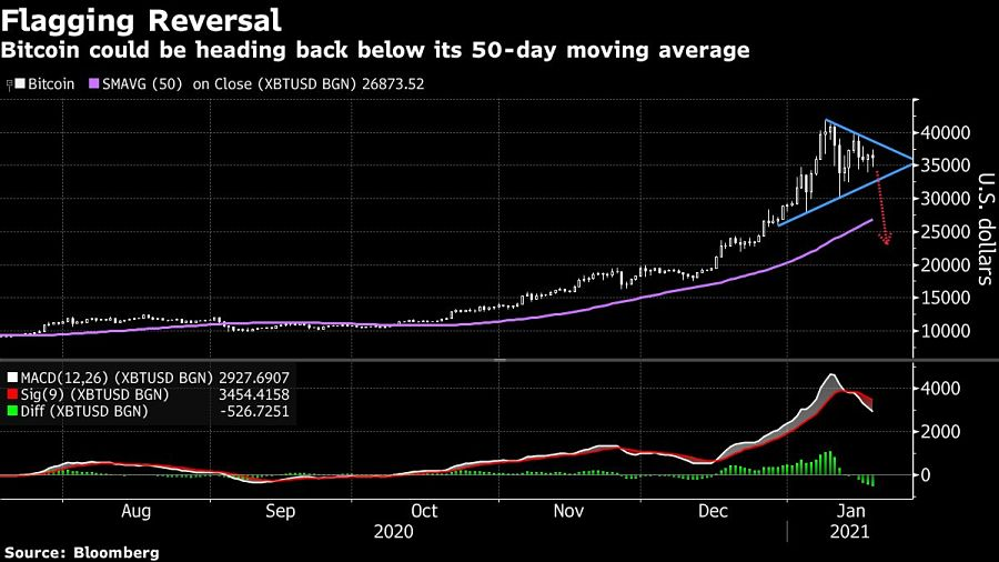 Crypto mania Bitcoin could be heading back below its 50-day moving average