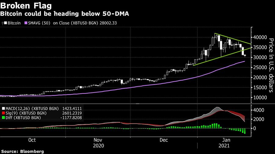 worst week Bitcoin could be heading below 50-DMA