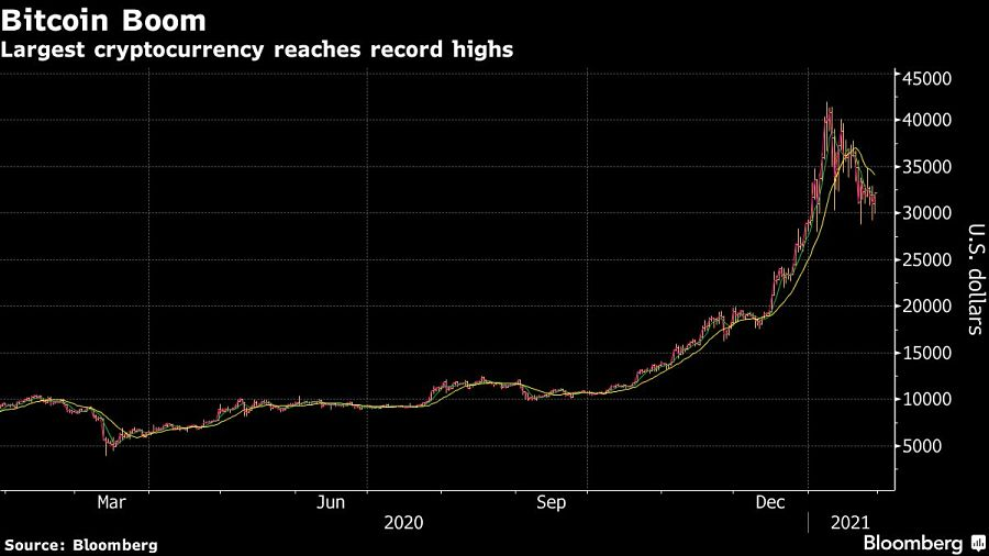 Largest cryptocurrency reaches record highs