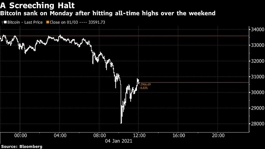 Bitcoin sank on Monday after hitting all-time highs over the weekend