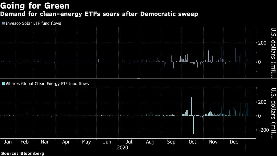 Demand for clean-energy ETFs soars after Democratic sweep