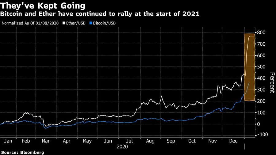 Bitcoin and Ether have continued to rally at the start of 2021