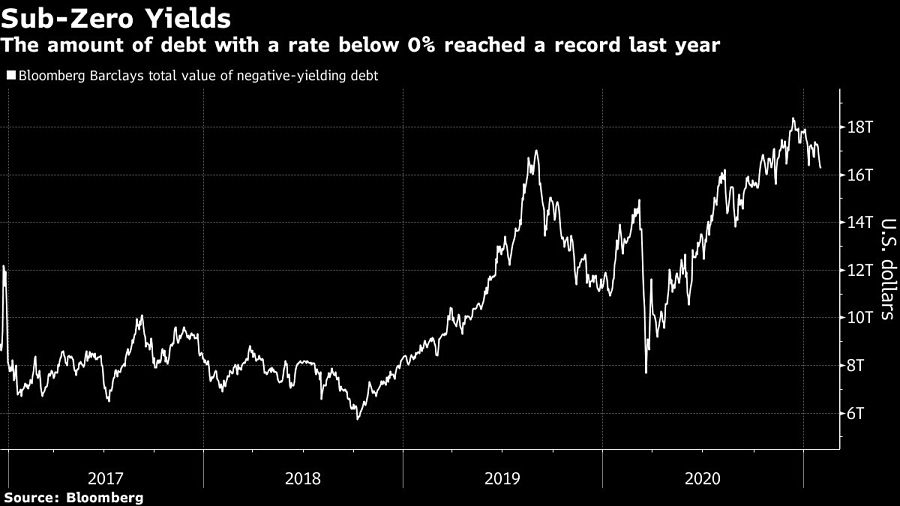 The amount of debt with a rate below 0% reached a record last year