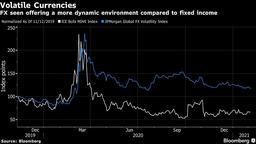 FX seen offering a more dynamic environment compared to fixed income
